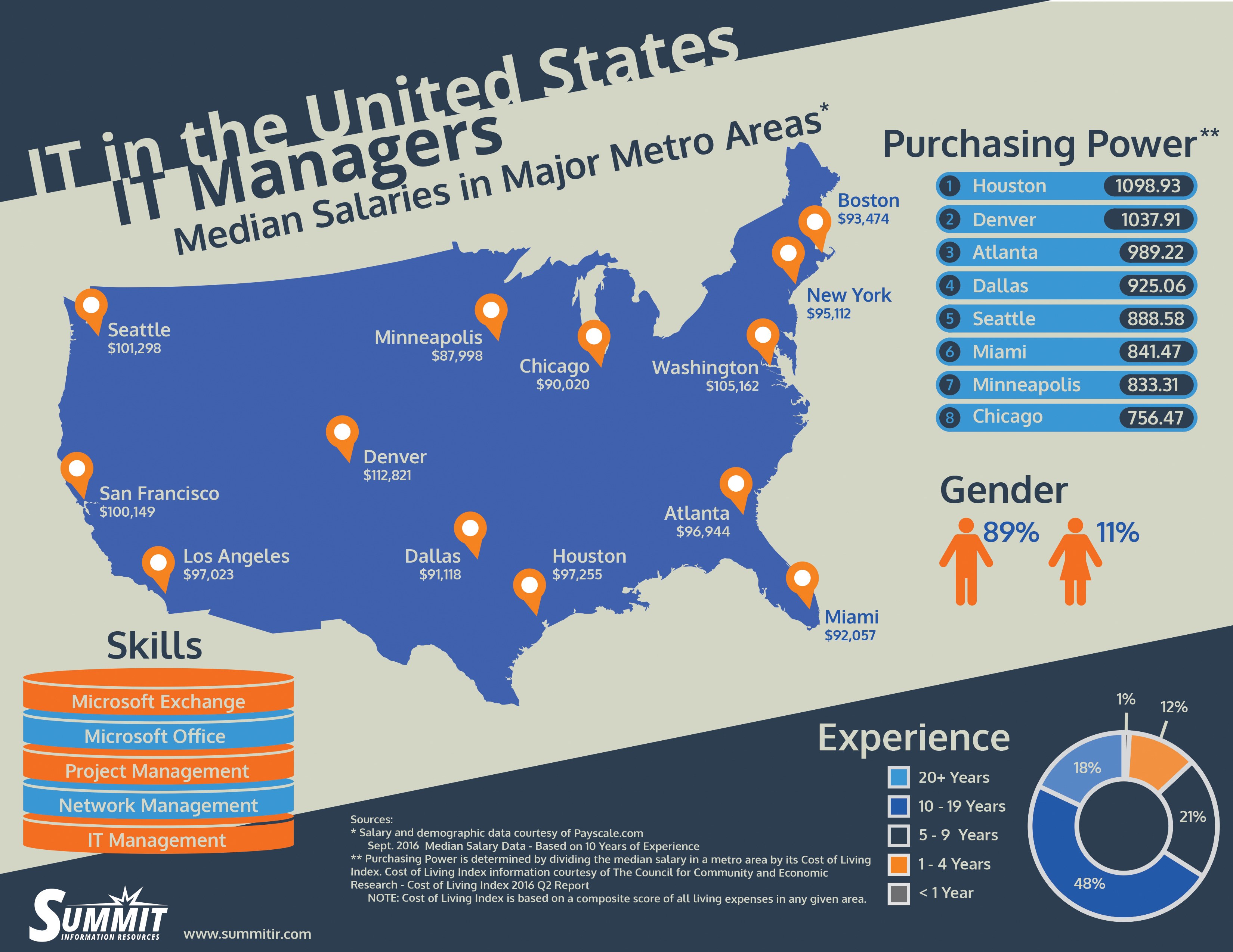 IT in the United States: IT Managers Salary and Guide