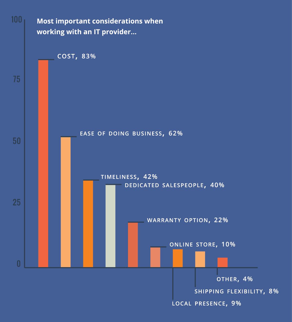 Top Priorities IT Professionals Choosing Vendor