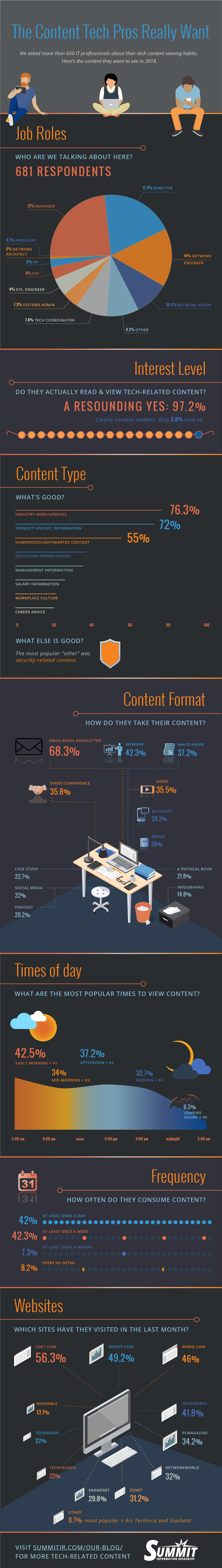 Survey results tech content preferences infographic