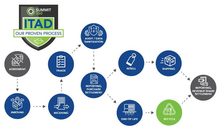 Our Proven ITAD Process